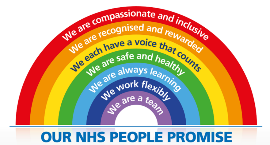 The NHS People Plan - what we want to achieve...
