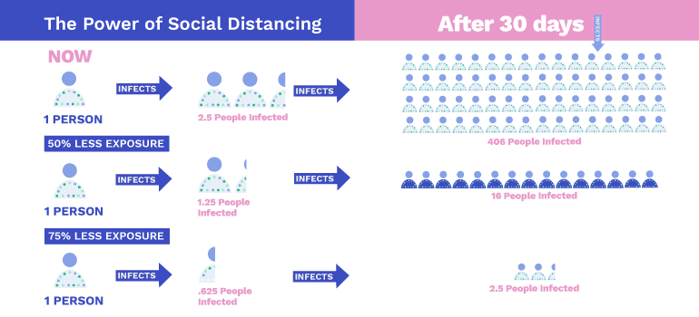 The power of Social Distancing