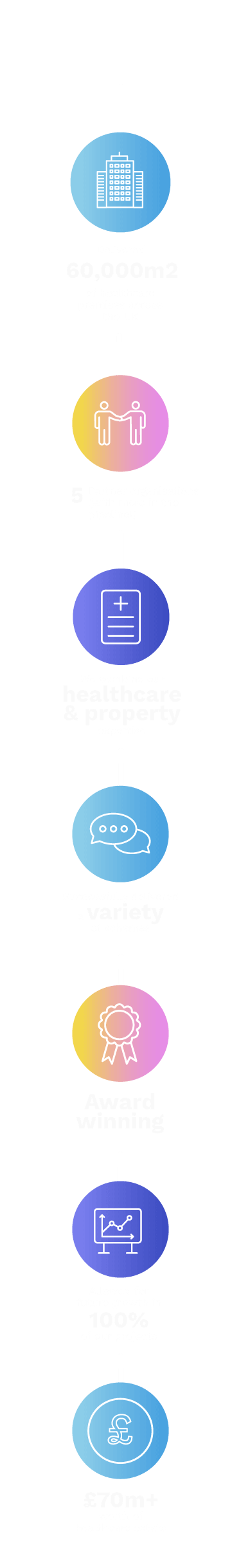 Delivered 60,000m2 of healthcare premises across the UK; 5 Partner organisations (with more in the pipeline!); We combine our healthcare & property expertise; Successfully delivered a variety of schemes; Award winning; Allowed for future growth in 100% of our projects; Delivered £70m+ worth of healthcare estate