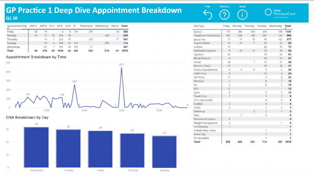 GP Practice 1 Deep Diver Performance Breakdown