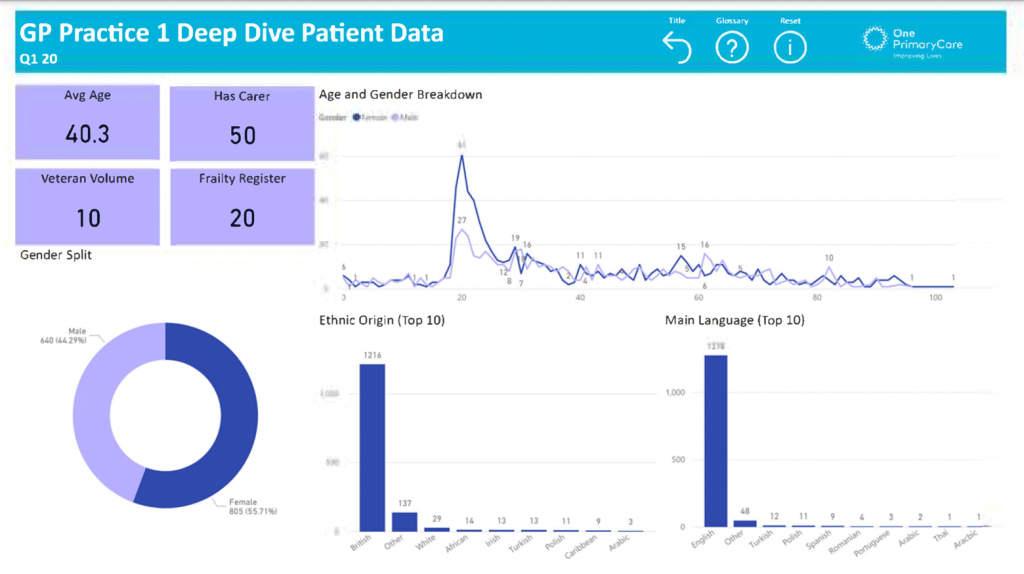 GP Practice 1 Deep Diver Performance Data
