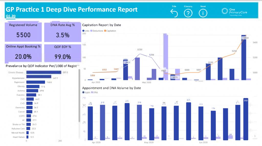 GP Practice 1 Deep Diver Performance Report