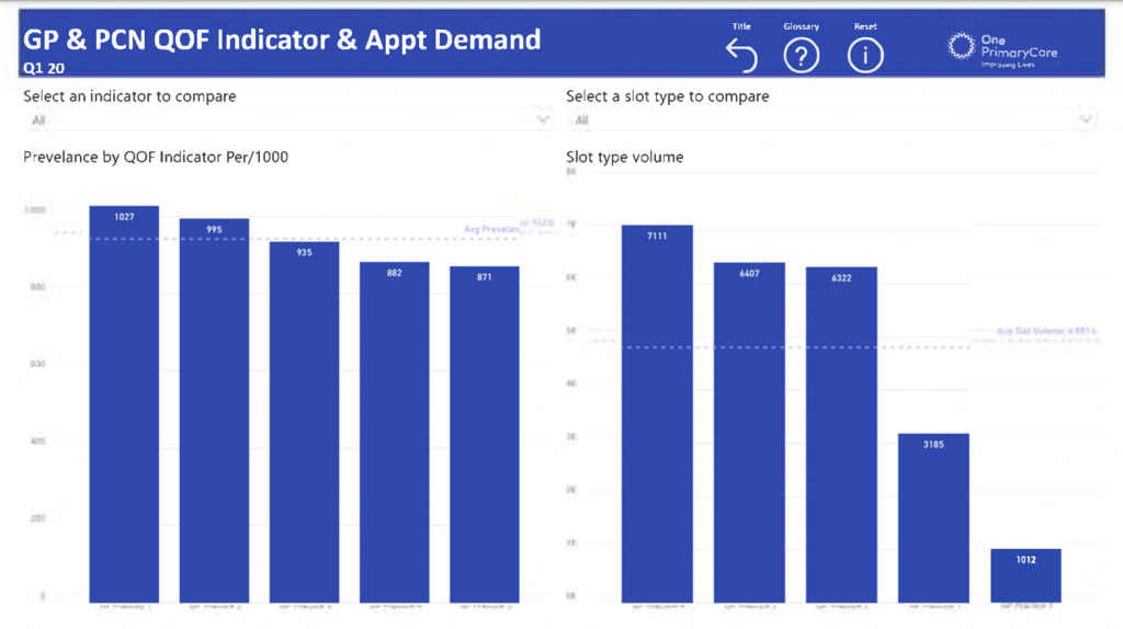 GP & PCN QOF Indicator & Appt Demand