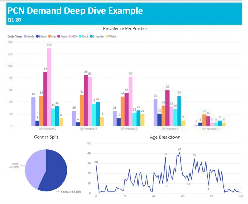 PCN Demand Deep Dive Example